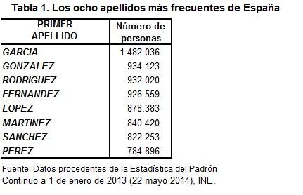 tabla-1-los-ocho-apellidos-mc3a1s-frecuentes-de-espac3b1a.jpg